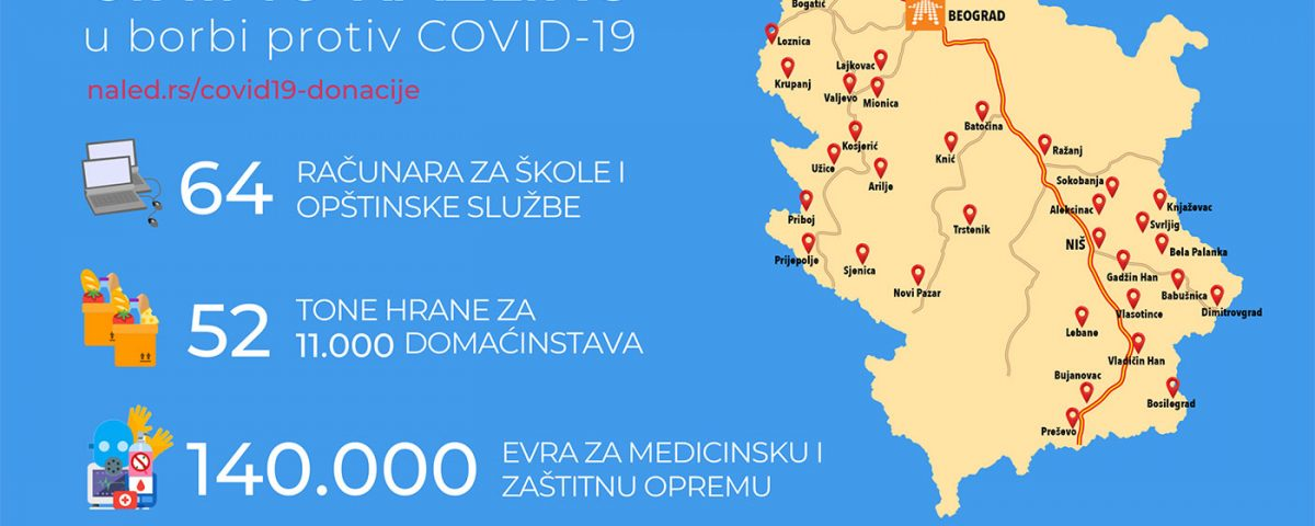 mk-group-donira-covid